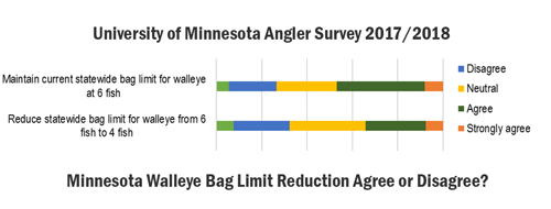 image of angler survey graph results about walleye bag limit reductions.